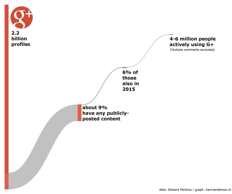 График создан Кевином Андерсоном с помощью SankeyMATIC